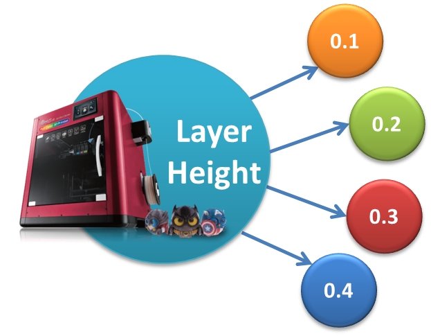 Layer Height